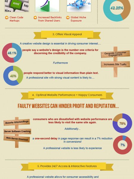 Benefits of Building Professional Site Infographic