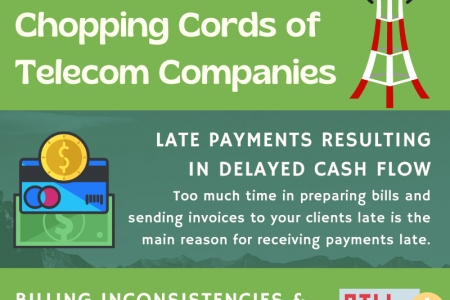 Benefits of Choosing Online Invoice Software Over Invoicing Templates Infographic
