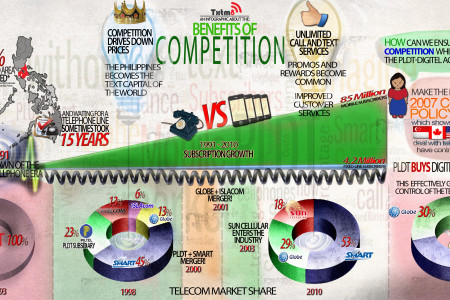 Benefits of Competition  Infographic