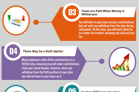 Benefits of Contributing to a 403b Plan Infographic
