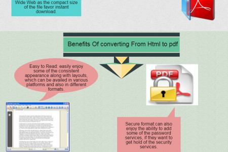 Benefits of converting  Html to pdf Infographic