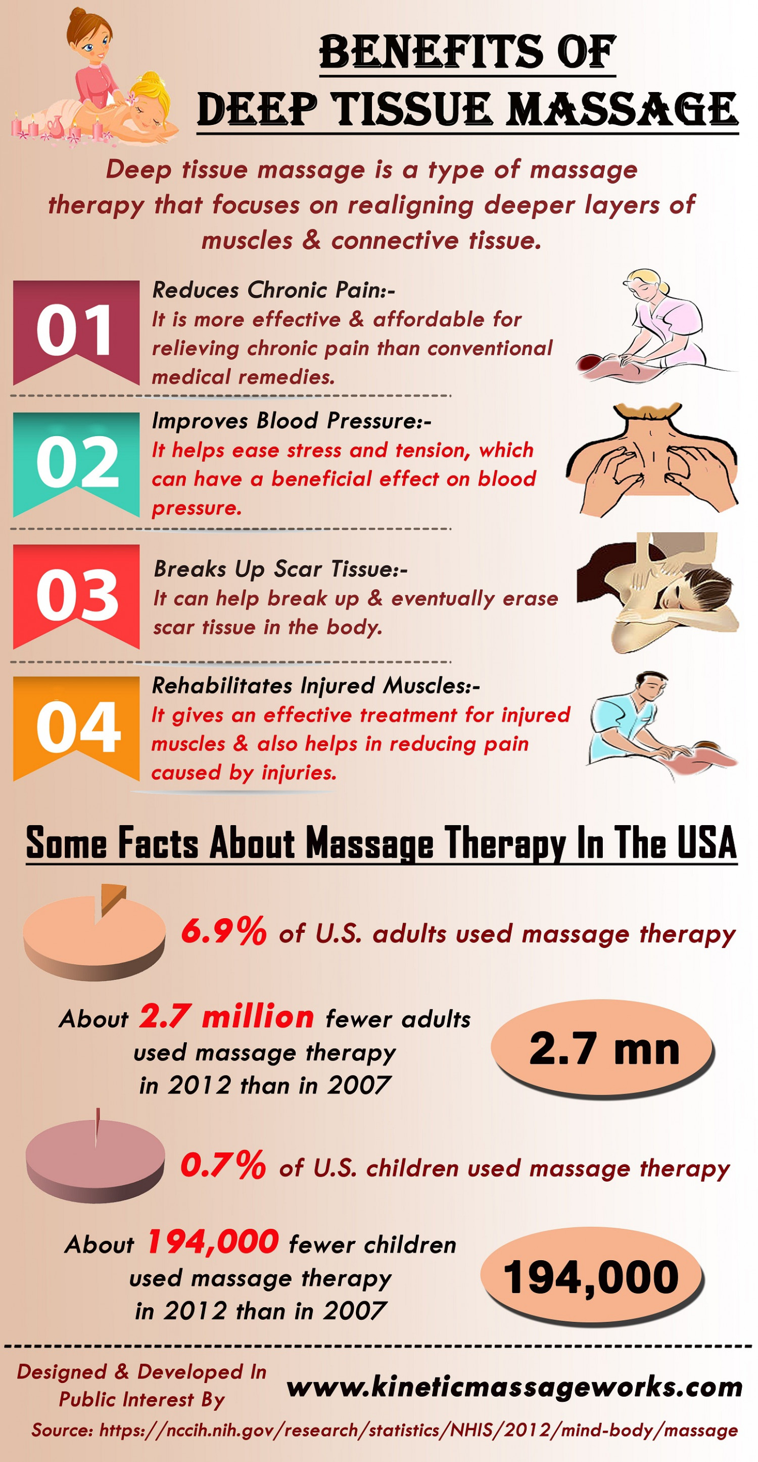 benefits of massage The benefits of massage are varied and far-reaching as an accepted part of  many rehabilitation programs, massage therapy has also proven beneficial for.