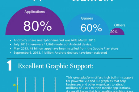 Benefits of Developing Android Apps Infographic