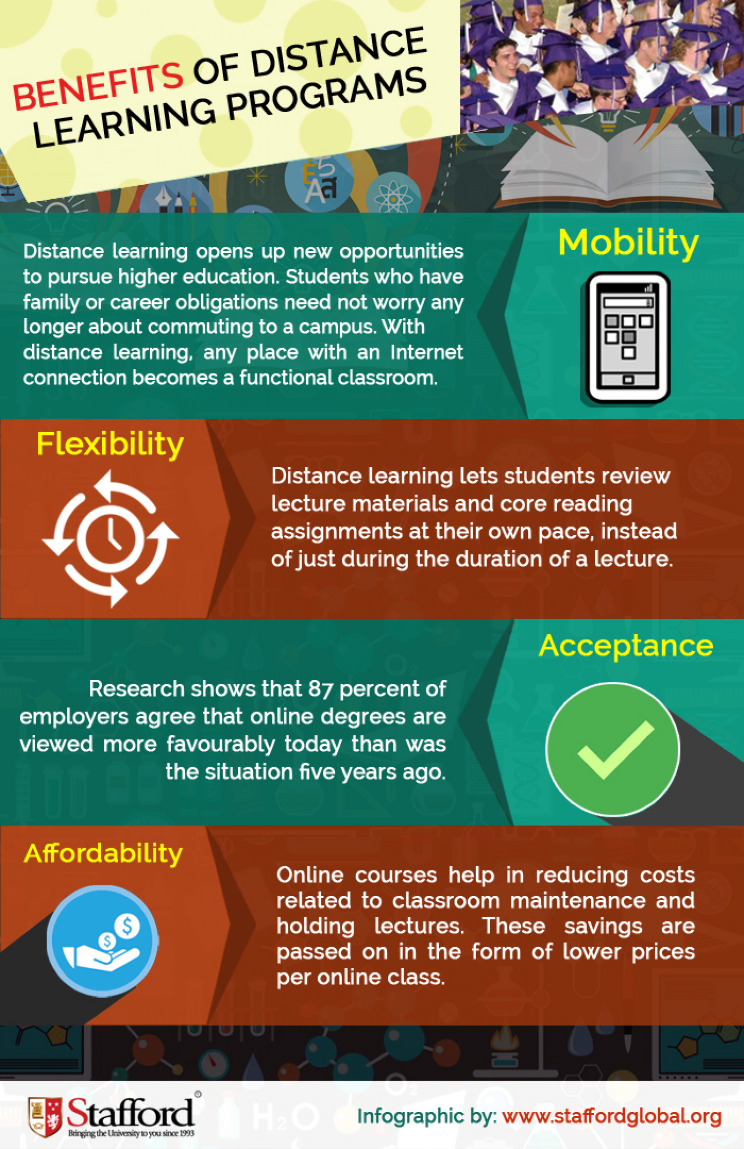 benefit of distance learning essay 2015-2-18 the effectiveness of online learning approaches appears quite broad across different  of research in open and distance learning, vol 4, no2.