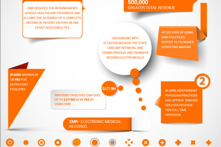 Benefits of Electronic Medical Records Infographic