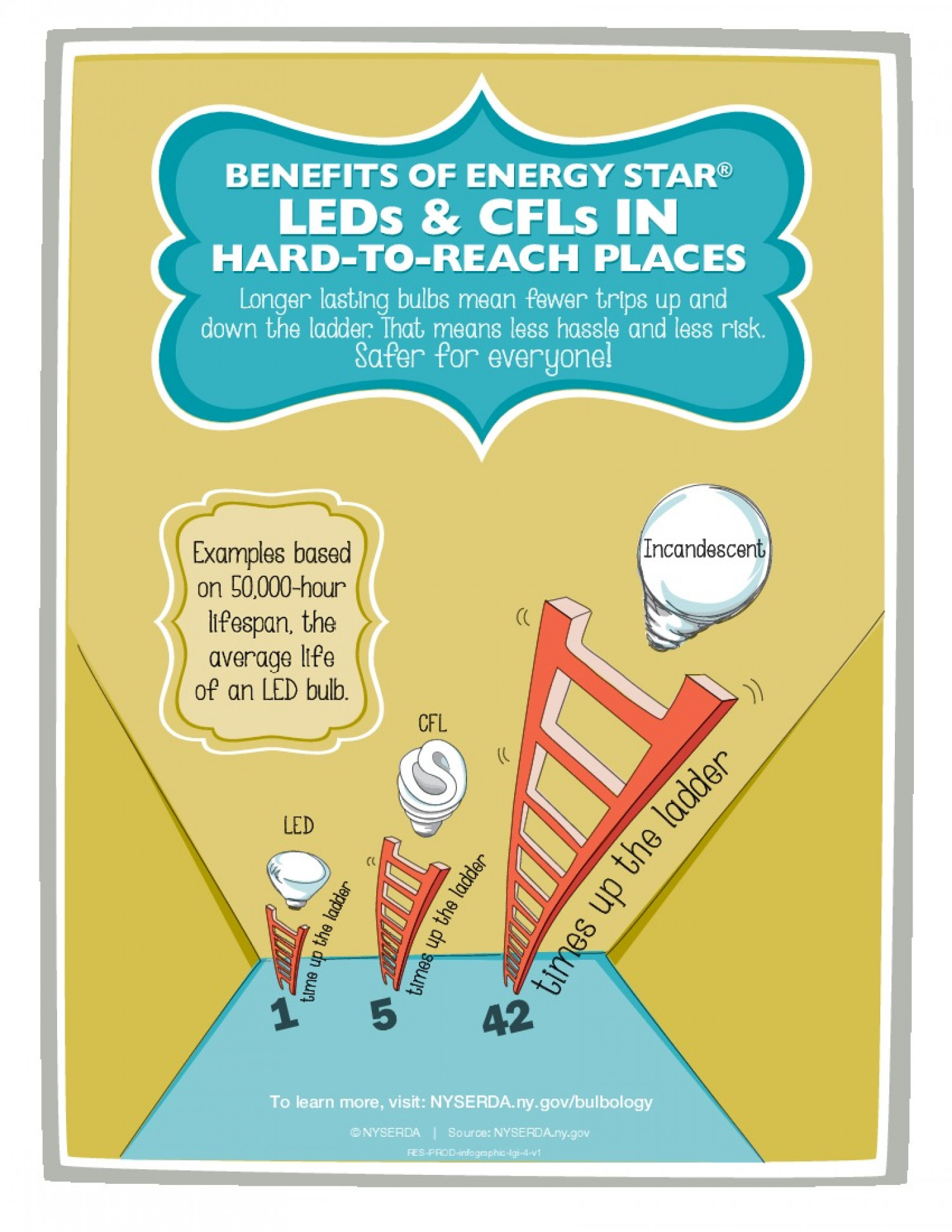Benefits of ENERGY STAR LEDs and CFLS in Hard-to-Reach Places Infographic