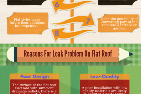 Benefits Of Flat Roofing Infographic
