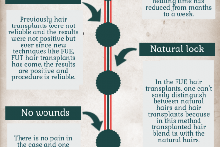 Benefits of FUE hair transplant - Permanent hair transplant Infographic