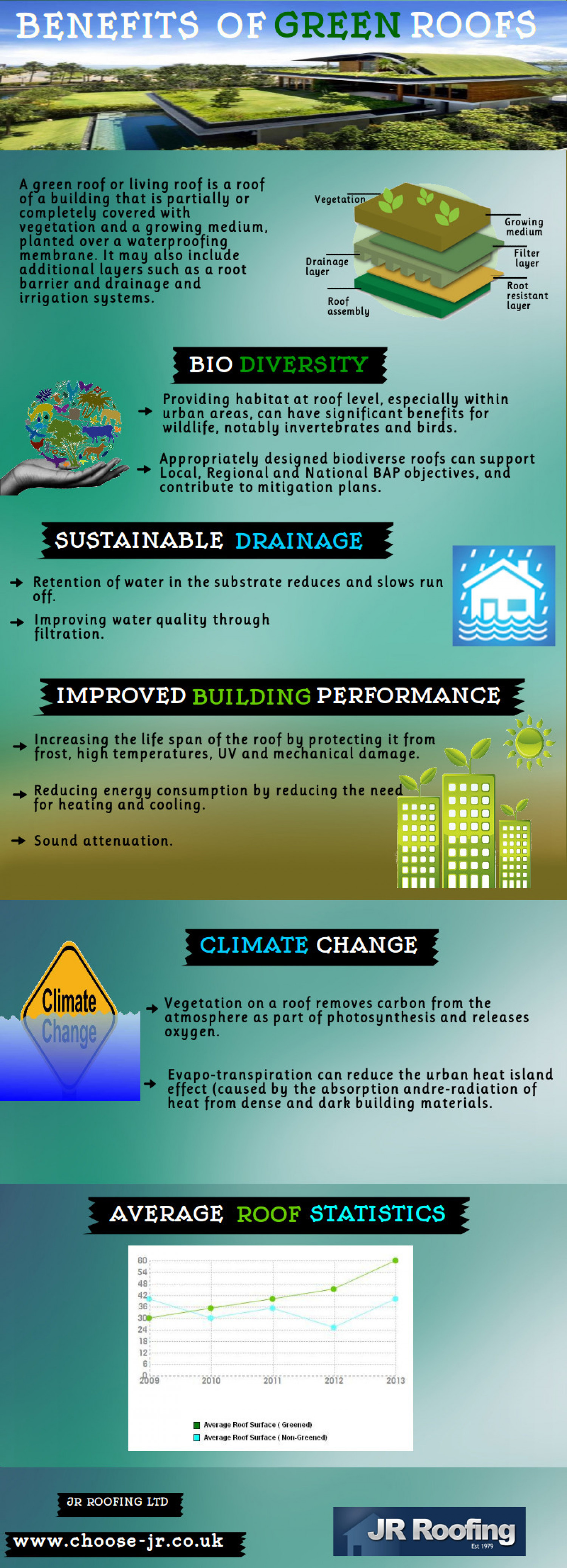 Benefits of Green Roofs Infographic