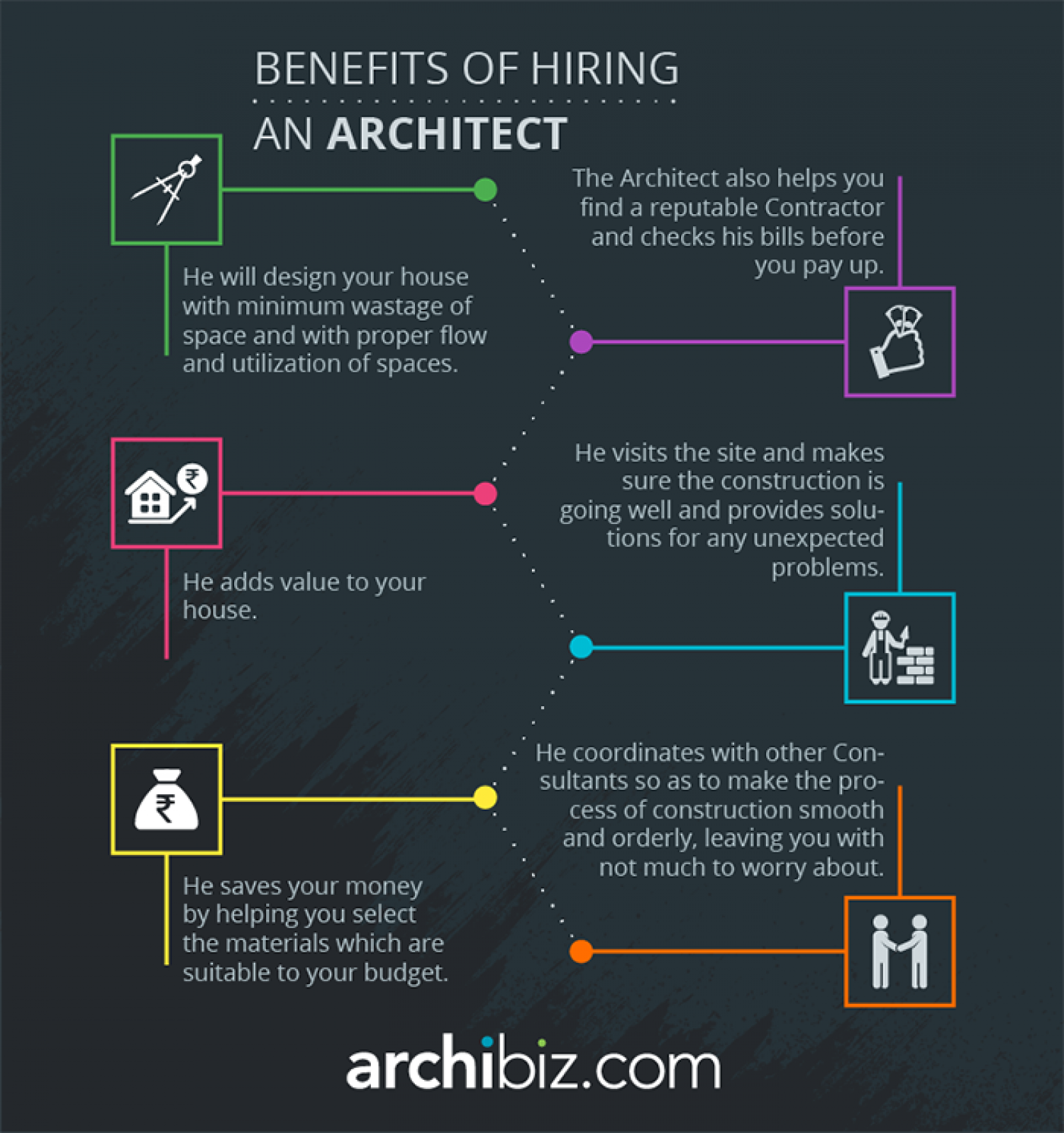 Hiring an architect for Hire an architect