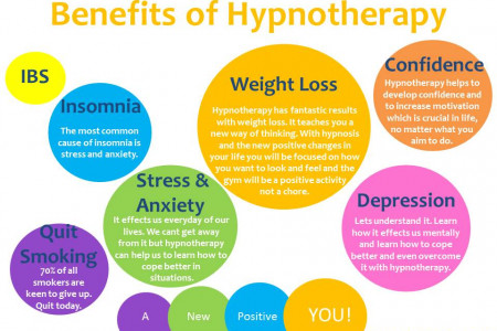 Benefits Of Hypnotherapy Infographic