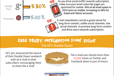 Benefits of Integrating Your Email and Social Media Strategies Infographic