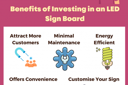 Benefits of Investing in an LED Sign Board Infographic