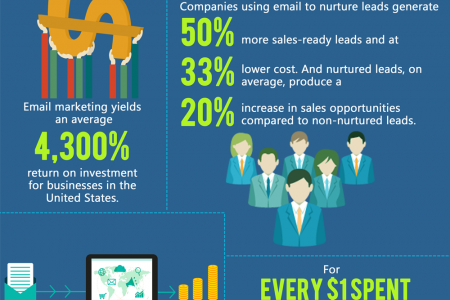 Benefits of Investing in Email Marketing Infographic