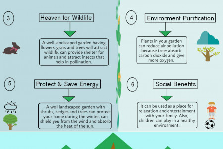 Benefits of Landscaping Your Garden Infographic