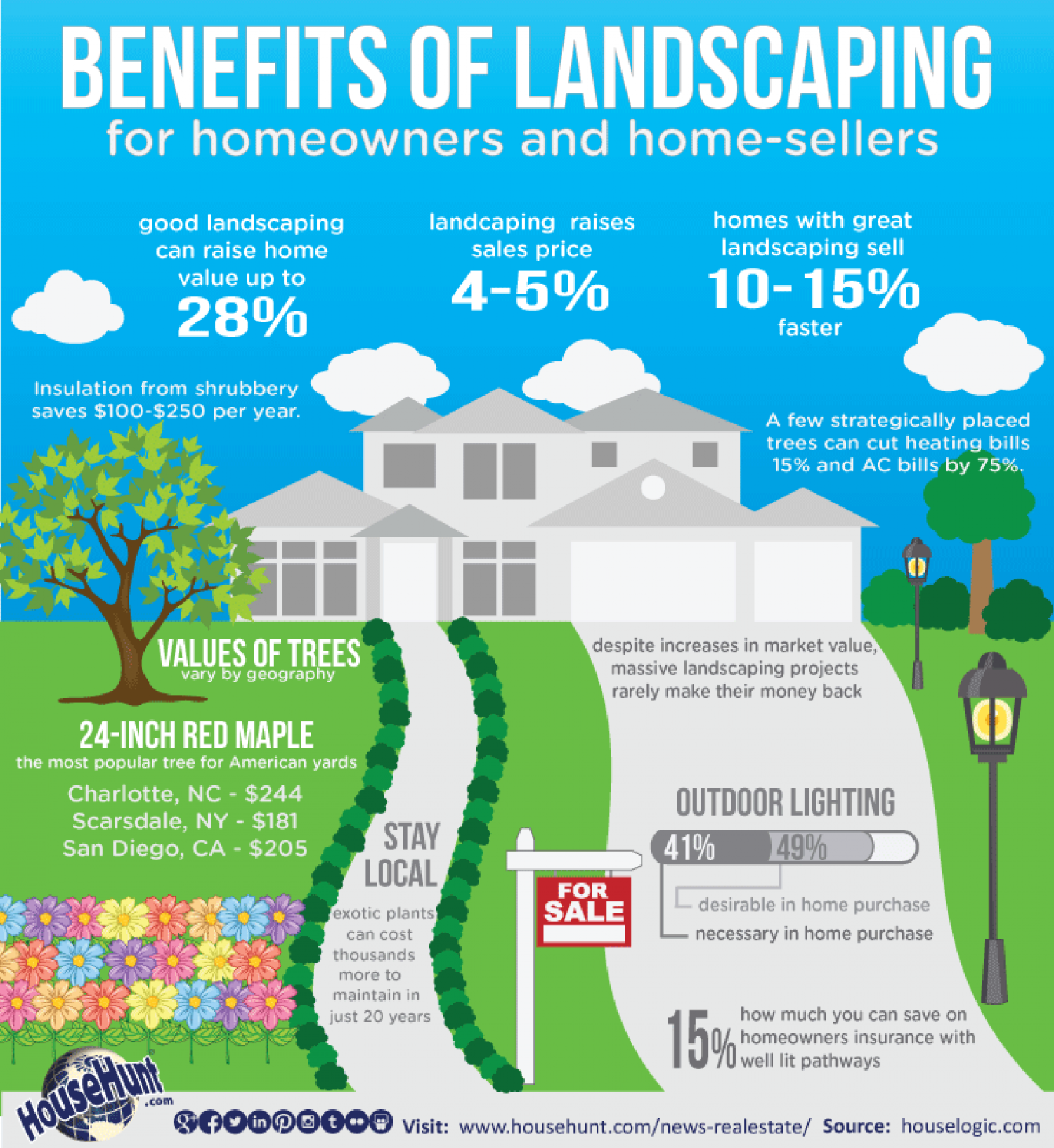 Benefits of Landscaping: For Homeowners and Homesellers Infographic
