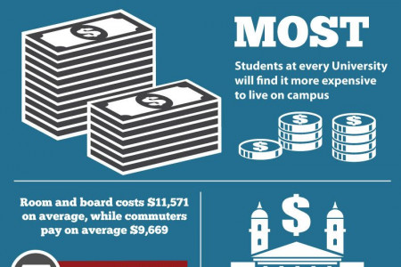 Benefits of Living Off-Campus During College Infographic