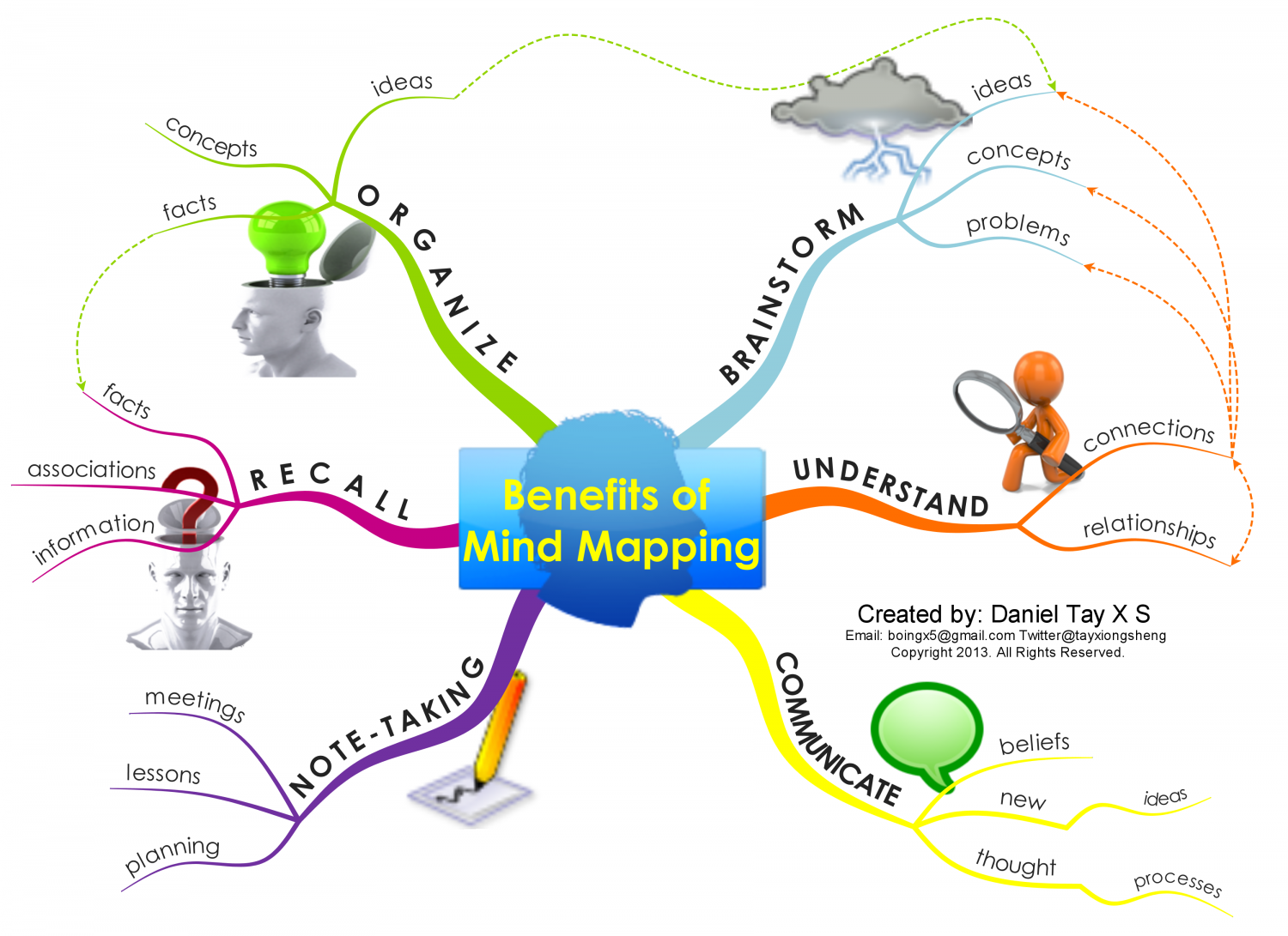 benefits of mind mapping ly benefits of mind mapping infographic