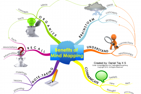 Benefits of Mind Mapping Infographic