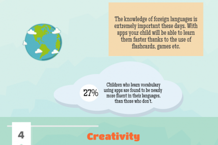 Benefits of mobile apps for children Infographic