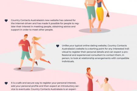 Benefits Of Online Dating Relationship Service Infographic