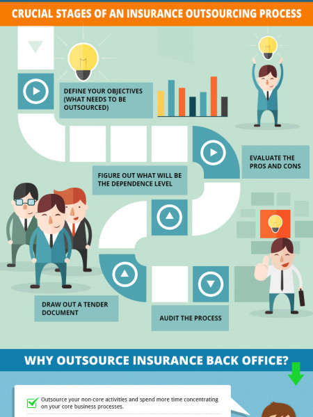 Benefits of Outsource Insurance Services - Infographic Infographic