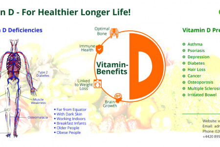 Benefits of Quality Vitamin D3  Infographic