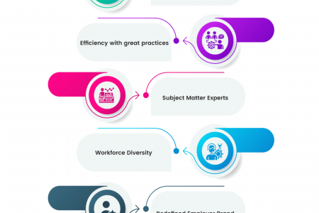 Benefits of Recruitment Process Outsourcing   Infographic