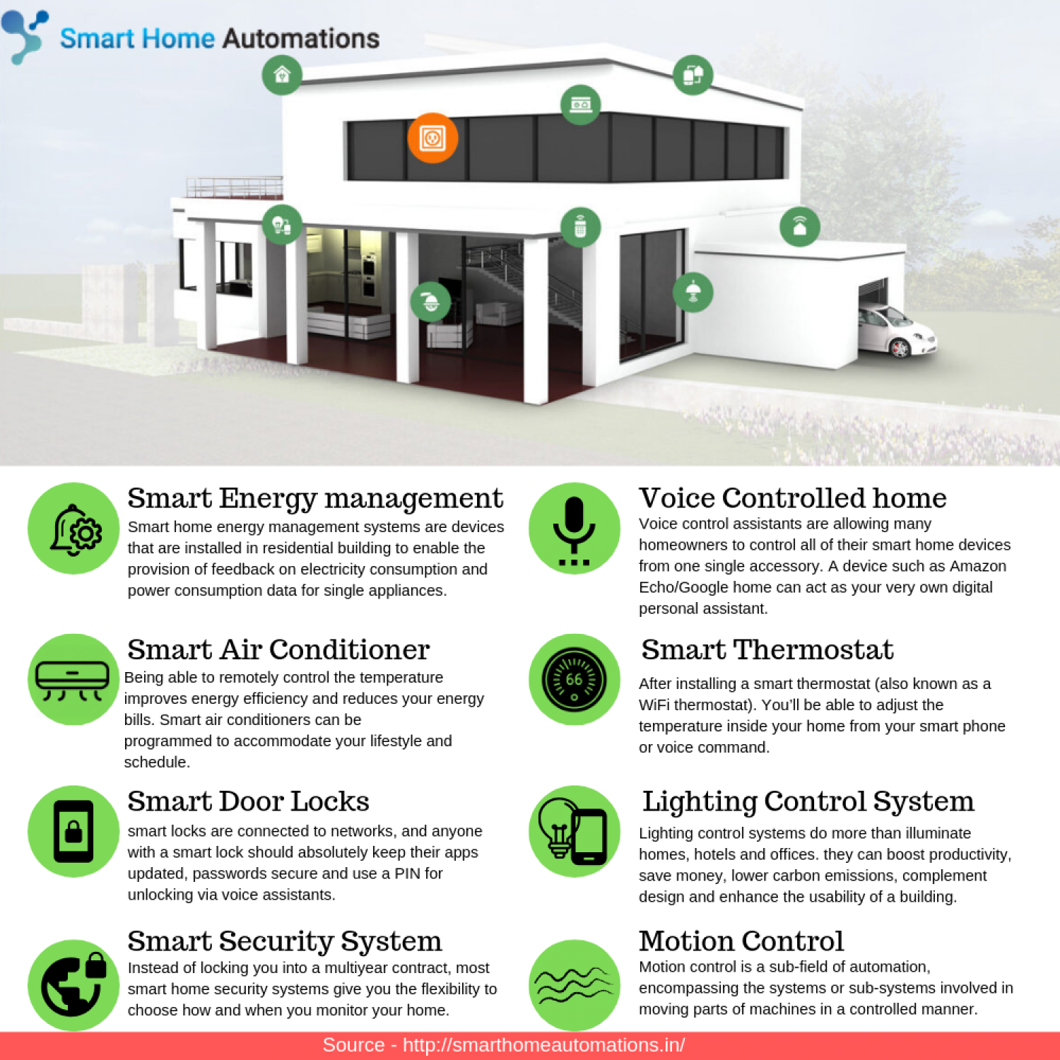 Benefits of smart home  Infographic