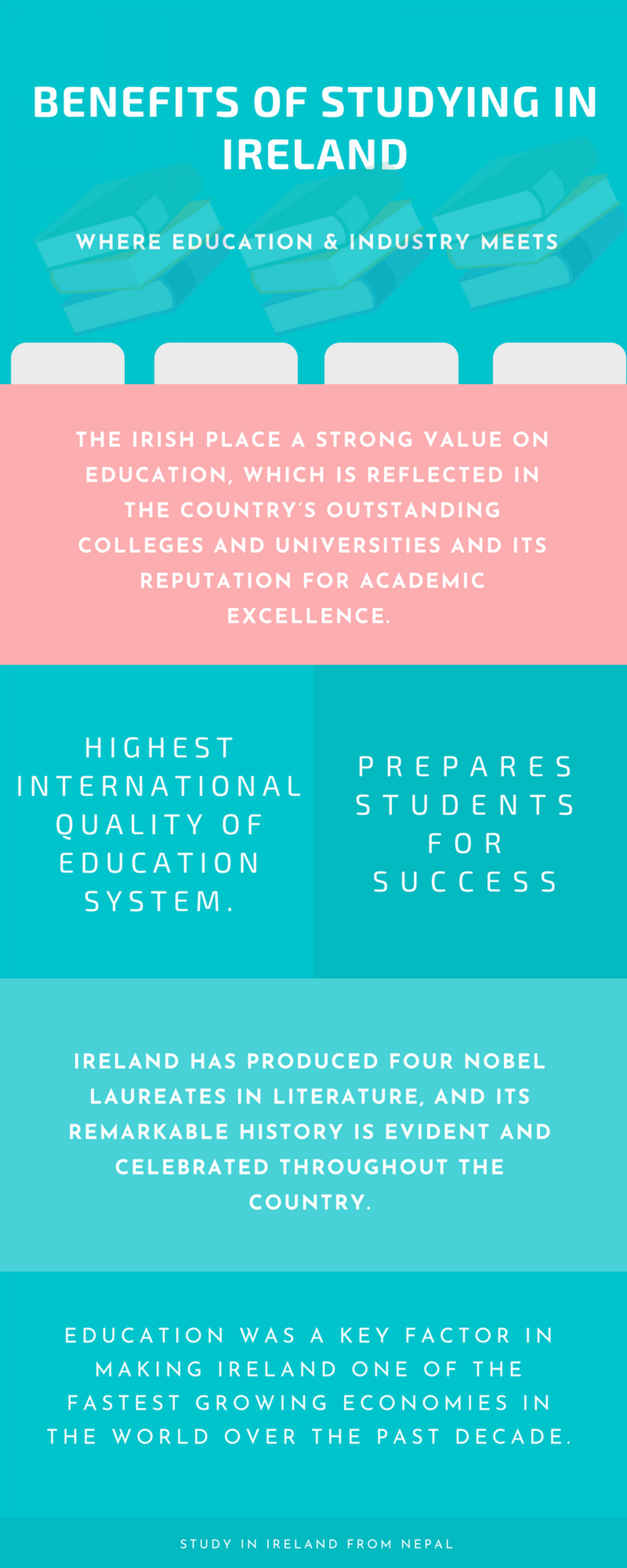 Benefits of Studying in Ireland Infographic