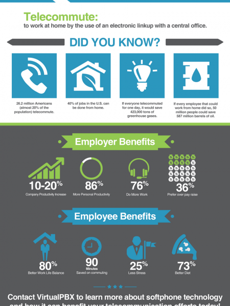 Benefits of Telecommuting by the Numbers Infographic
