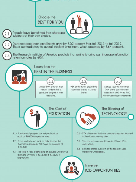 Benefits of the Modern Day Online Tutoring Services Infographic
