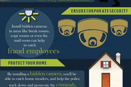 Benefits of Using a Spy Camera [InfoGraphic] Infographic