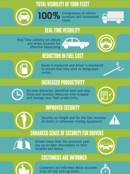 Benefits of Using Advanced Vehicle Management Solution  Infographic