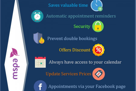 Benefits of Using Online Appointment Booking App for Your Spa Business Infographic