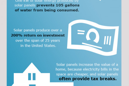 Benefits of Using Solar Energy Infographic