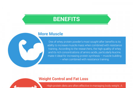 Benefits of Whey Protein Powder Infographic