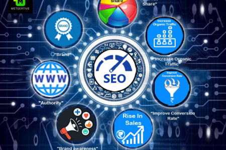 Beneftis of Search Engine Optimization Infographic