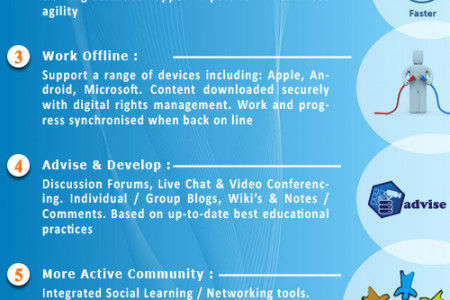 Benifits of Online Sales Training Courses Infographic