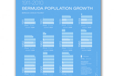 Bermuda Population Growth Infographic