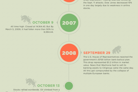 Best & Worst Days in Stock Market History  Infographic