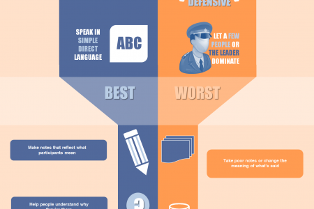 Best & Worst Facilitator Practices Infographic