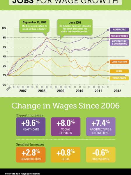Best & Worst Jobs for Wage Growth Infographic