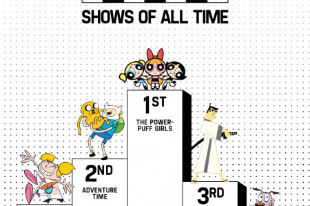 Best 5 Cartoon Network Shows (2013) Infographic