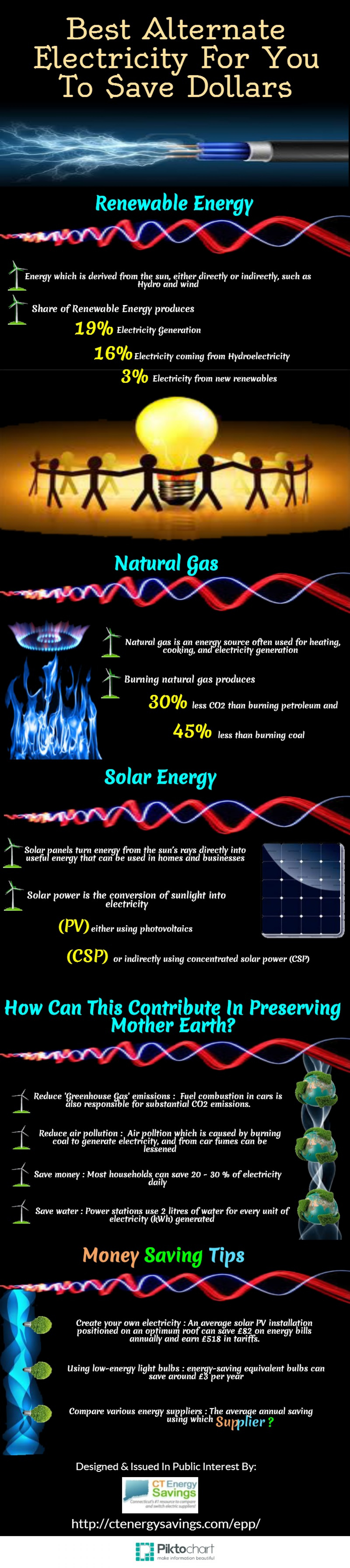 Best Alternate Electricity For You To Save Dollars Infographic