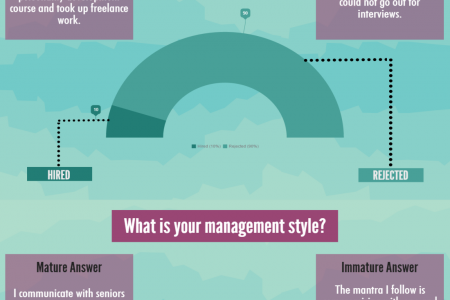 Best and Funny Answers for Behavioral Interview Questions Infographic