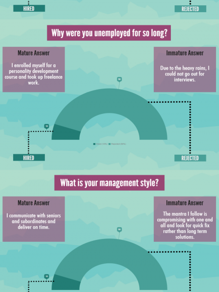 Behavioral Interview Questions and Answers Infographic