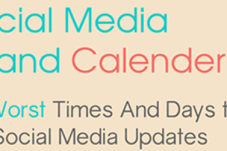 Best and Wrost Times to Post on Social Media Updates Infographic