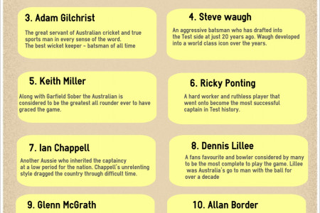 Best Australian Cricket Players Of All Time Infographic