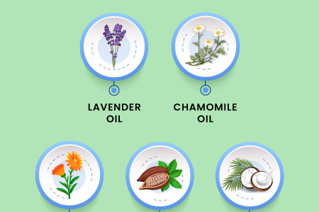 Best Baby Lotion Ingredients for Healthier Skin Infographic